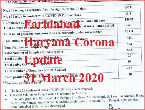 faridabad-haryana-corona-update-total-cases-29-at-31-march-2020