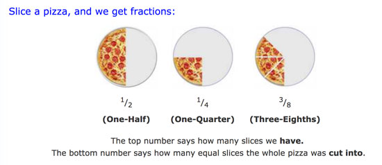 What are fractions? In Mathsisfun