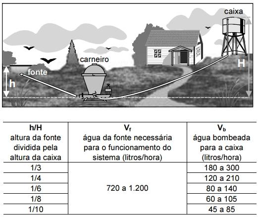 A figura a seguir ilustra uma instalação típica de carneiro em um sítio, e a tabela apresenta dados de seu funcionamento.