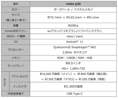 「moto g30」の基本スペック表