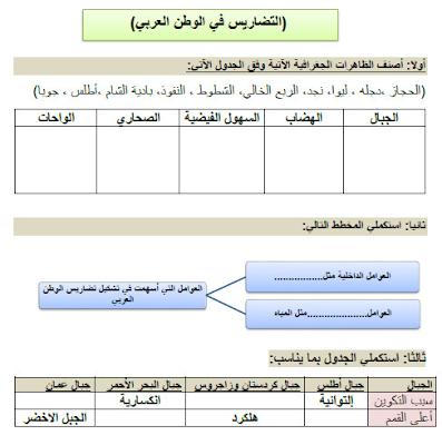 حل درس تضاريس الوطن العربي للصف التاسع