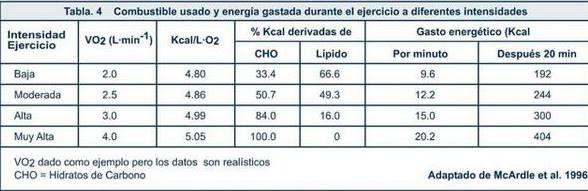 Tabla que refleja el combustible usado dependiendo de la intensidad del ejercicio