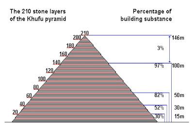 Gambar Susunan Batu Piramida Khufu