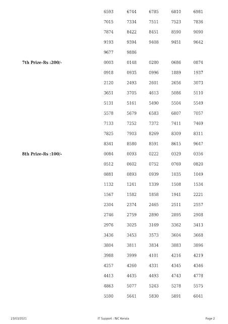 Kerala Lottert Result Sthree Sakthi SS-253 dated 23.03.2021 Part-2