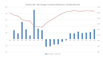 Franklin, MA - Net Change in Valuation (Million) vs. Tax Rate (Percent)