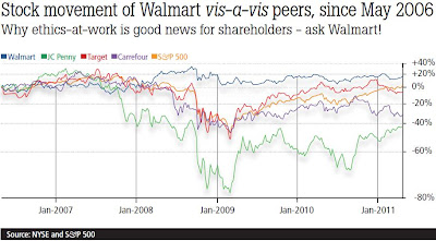 Stock movement of Walmart vis-a-vis peers, since May 2006