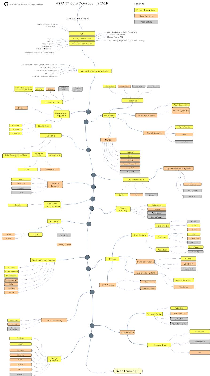 ASP.NET Core developer roadmap