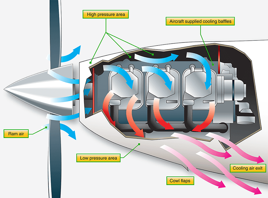 Maintenance of Cowlings - Aircraft Engine Cooling | Aircraft