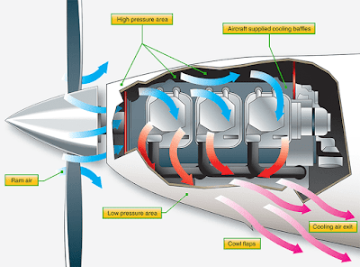 Aircraft reciprocating engine cooling system
