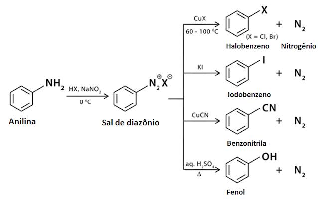 Exemplos da reação de Sandmeyer