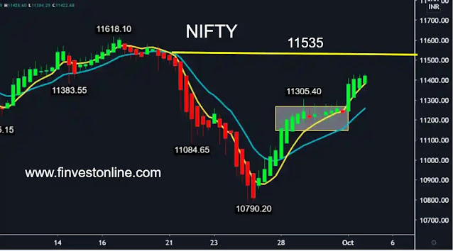 finvestonline.com  banknifty share price chart