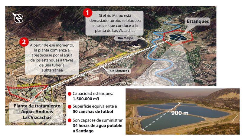 Así funcionan los mega estanques que mantienen con agua a la RM