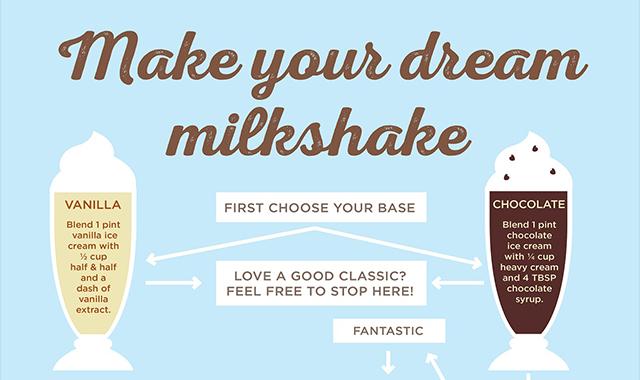 MAKE YOUR DREAM MILKSHAKE  #INFOGRAPHIC