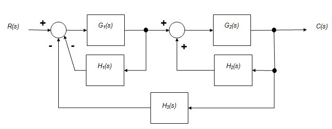 Example Block Diagram Reduction In Control System