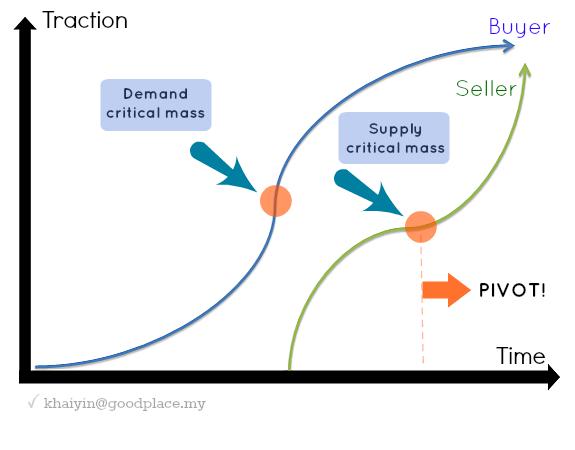 Demand & Supply critical mass