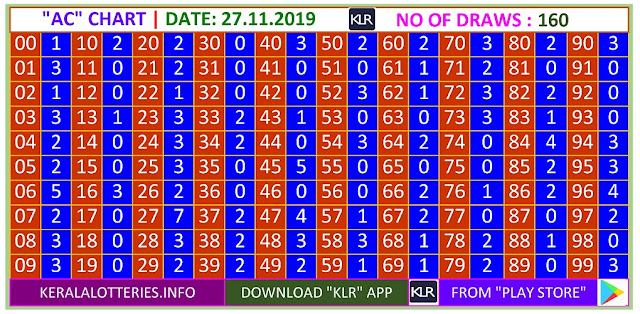 Kerala Lottery Result Winning Number Trending And Pending Chart of  AC Chart  on 11.12.2019