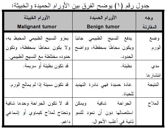 مرض السرطان أسبابه تطوره علاجه Psydz