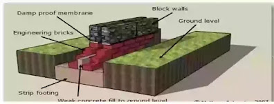 Foundation, Type of foundation, under-reamed pile foundation, pier foundation, strip foundation, Black cotton soil,