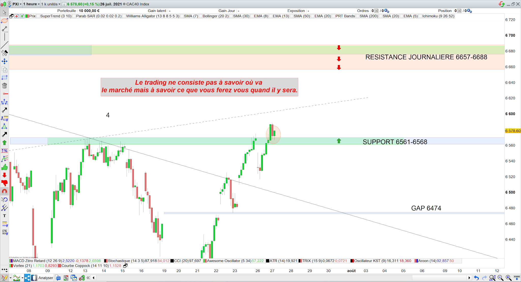 Trading CAC40 27/07/21