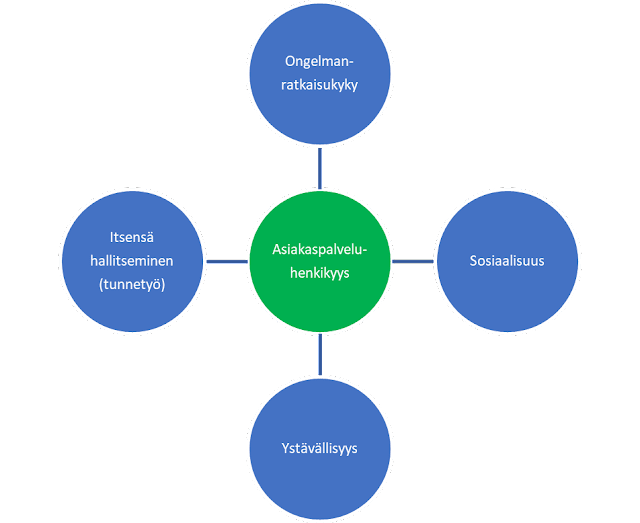 asiakaspaveluhenkisyys = ongelmanratkaisukyky + itsensä hallitseminen (tunnetyö) + sosisaalisuus + ystävällisyys