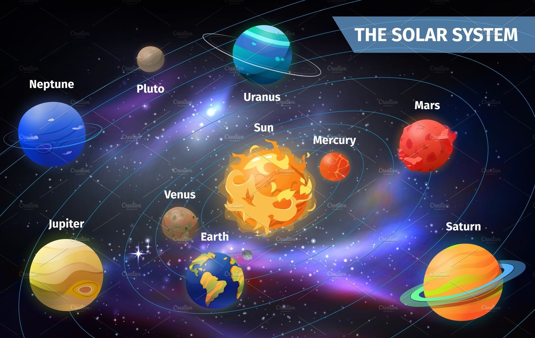 The Sun and the Planets