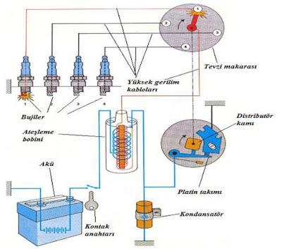 distribütörlü ateşleme sistemi