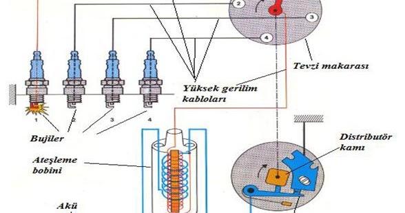 Ateşleme modülü, ateşleme sisteminin bir elemanı olarak