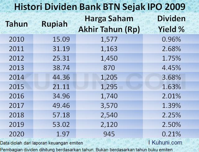 Histori Dividen BBTN Bank Tabungan Negara (Persero) Tbk Sejak IPO Tahun 2009