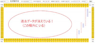 島津製作所(7701)のポイント・アンド・フィギュアチャート