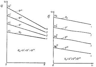 Механические характеристики двигателя независимого возбуждения