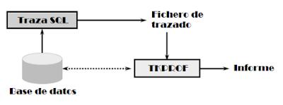Comando TKPROF