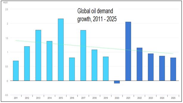 Global oil demand