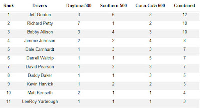 #NASCAR Cup Series Drivers With Wins In All Three Events