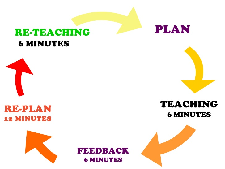 microteaching cycle, steps of microteaching cycle, what is micro teaching cycle, what are the steps in micro teaching cycle, Micro teaching process,