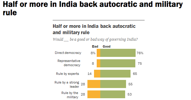 Haqs Musings Why Do Majority Of Indians Favor Military Rule