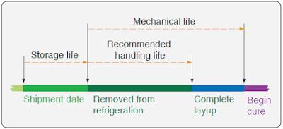 Aircraft Composite Repairs