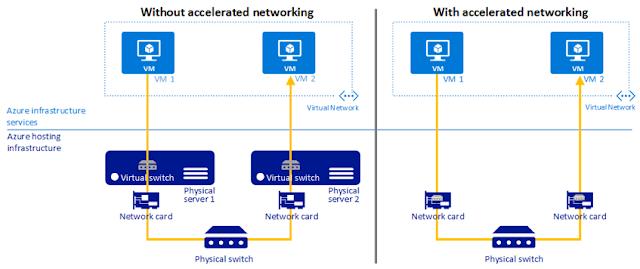 Microsoft Azure, Cisco Tutorial and Material, Cisco Learning, Cisco Study Materials, Cisco Guides