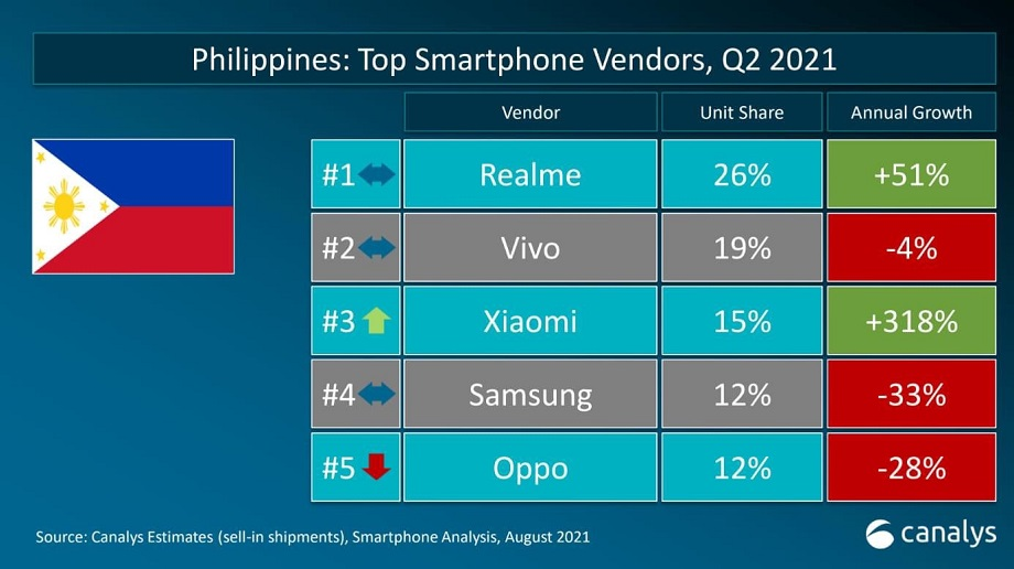 realme retains no. 1 spot in the Philippines for Q2 2021, according to Canalys