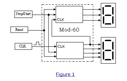 such a counter would basically count in the decimal numeric sequence from  00 to 59 and recycling at 00  the block diagram in figure 1 below  illustrates: