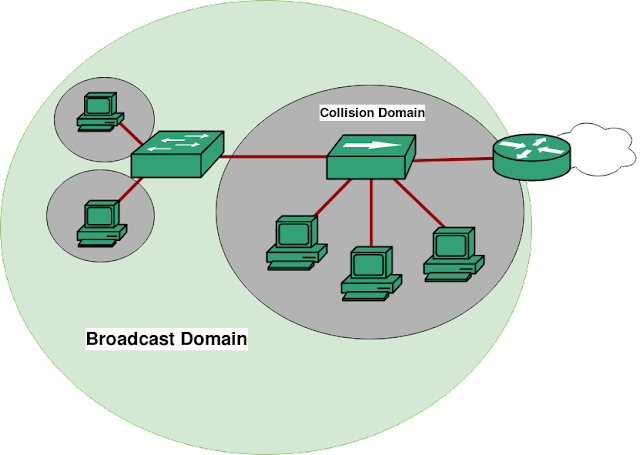 Collision Domain, Broadcast Domain, Computer Network, Web Hosting, Compare Web Hosting, Web Hosting Reviews
