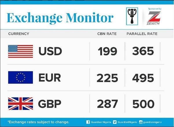 Naira Makes Tremendous Recovery Against the Dollar....See Current Value