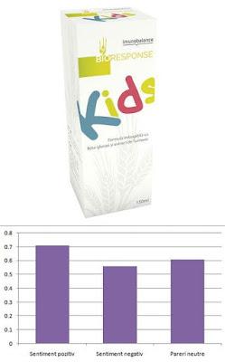 Bioresponse Kids pareri forum imunitate la copii