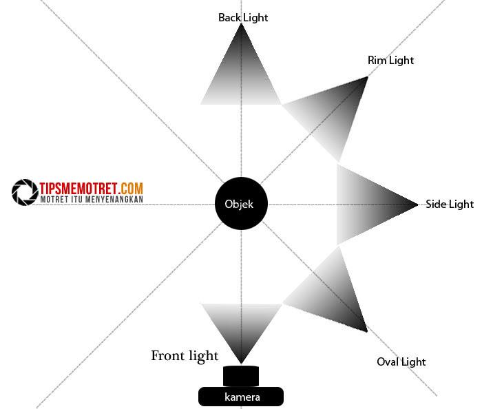Teknik dasar pencahayaan