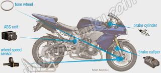 Gambar Komponen Rem ABS pada Motor
