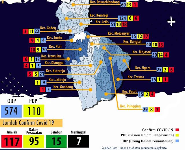 """Mojokerto - Gugus Tugas Percepatan Penanganan Covid-19 Kabupaten Mojokerto mencatat adanya tambahan kasus terkonfirmasi Covid-19 per 18 Juni 2020, dengan adanya tambahan 17 kasus, jumlah total kasus kini menjadi 117.  Jubir Gugus Tugas Percepatan Penanganan Covid-19 Kabupaten Mojokerto, Ardi Sepdianto mengatakan, tambahan 17 kasus ini rinciannya, dari Kecamatan Gedeg, Jetis dan Trowulan masing-masing dua kasus. Dari Kecamatan Kemlagi, Puri, Pungging, Dawarblandong, Bangsal dan Pacet masing-masing satu kasus.   Pasien ke 106, seorang laki-laki berinisial DS usia 50 tahun asal Desa Japanan, Kecamatan Kemlagi. Pasien ini tercatat sebagai PDP dengan gejala batuk, pilek, demam dan sesak nafas. """"Hasil rapid test pada 13 Juni reaktif, hasil swab keluar hari ini positif Covid-19. Saat ini pasien menjalani perawatan,"""" ungkapnya.   Pasien ke 107, seorang perempuan berinisial HS usia 52 tahun asal Desa Dungus, Kecamatan Puri. Pasien ini tercatat sebagai PDP dengan gejala batuk, pilek, demam dan sesak nafas. """"Hasil rapid test pada 13 Juni reaktif, hasil swab keluar hari ini positif Covid-19. Saat ini pasien menjalani perawatan,"""" tuturnya.   Pasien ke 108, seorang laki-laki berinisial K usia 53 tahun asal Desa Terusan, Kecamatan Gedeg. Pasien ini tercatat sebagai PDP dengan gejala batuk, pilek, demam dan sesak nafas. """"Hasil rapid test pada 13 Juni reaktif, hasil swab keluar hari ini positif Covid-19. Saat ini pasien menjalani perawatan,"""" kata Ardi.   Pasien ke 109, seorang perempuan berinisial SN usia 37 tahun asal Desa Tunggal Pager, Kecamatan Pungging. Pasien ini tercatat sebagai PDP dengan gejala batuk, pilek, demam dan sesak nafas. """"Hasil rapid test pada 13 Juni reaktif, hasil swab keluar hari ini positif Covid-19. Saat ini pasien menjalani perawatan,"""" jelasnya.   Pasien ke 110, seorang perempuan berinisial AY usia 23 tahun asal Desa Brayu Blandong, Kecamatan Dawarblandong. Pasien ini tercatat sebagai PDP dengan gejala batuk, pilek, demam dan sesak nafas. """"Hasil rapid test p"""