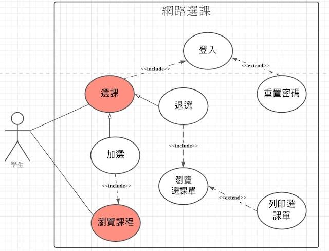 UML的使用案例圖、活動圖、類別圖練習 ~ 以網路選課為例