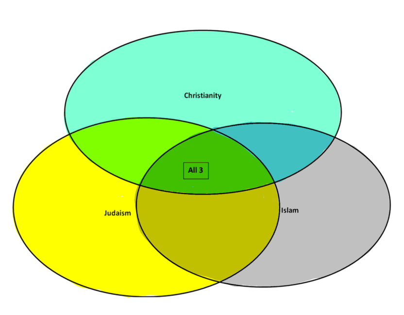 christianity vs islam venn diagram 2005 harley softail wiring writing to comprehend rather than express similarities between judaism and