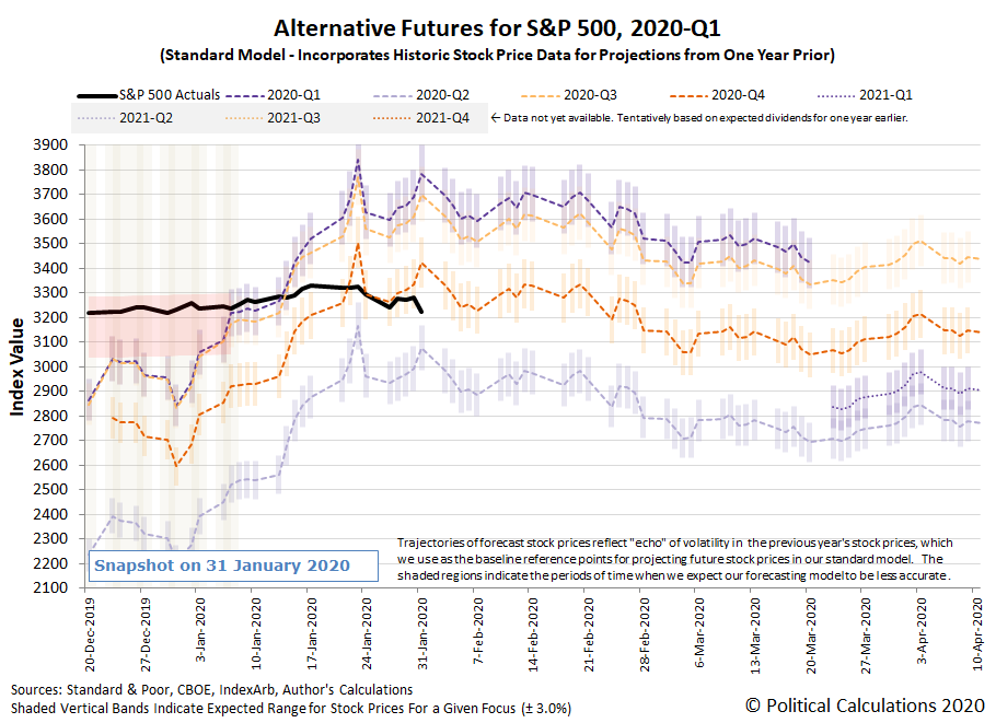 Alternative Futures - S&P 500 - 2020Q1 - Standard Model - Snapshot on 31 Jan 2020