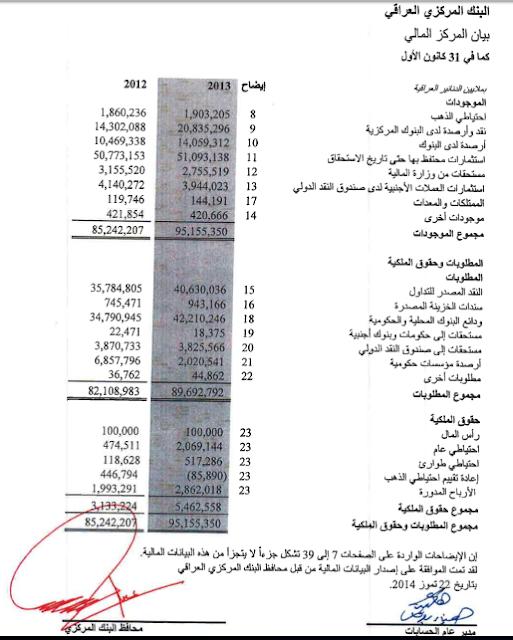 مقارنة بين المركز المالي للبنك المركزي العراقي 2013-2015