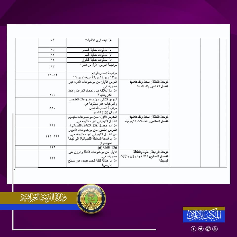 المواد المحذوفة للصف السادس الابتدائي 2020-2021 لجميع الدروس 5
